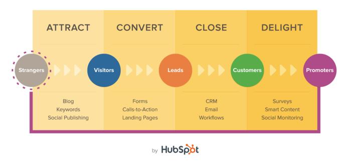 Inound Marketing Methodology